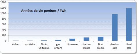 dangers énergies renouvelables, nucléaire