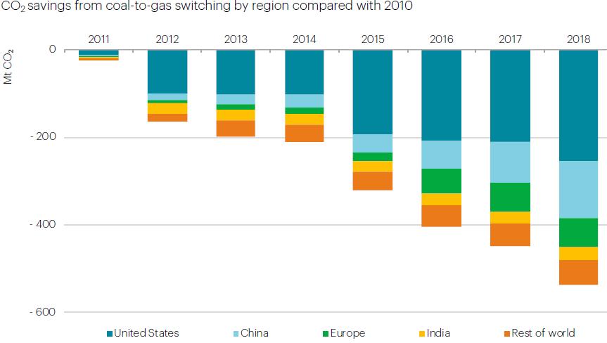 Le gaz remplace le charbon et réduit les émissions de CO2