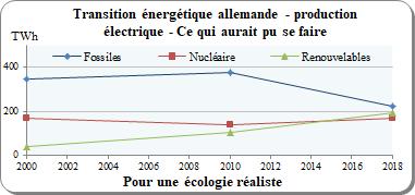 transition énergétique, réchauffement climatique, Allemagne, nucléaire, charbon, lignite, CO2