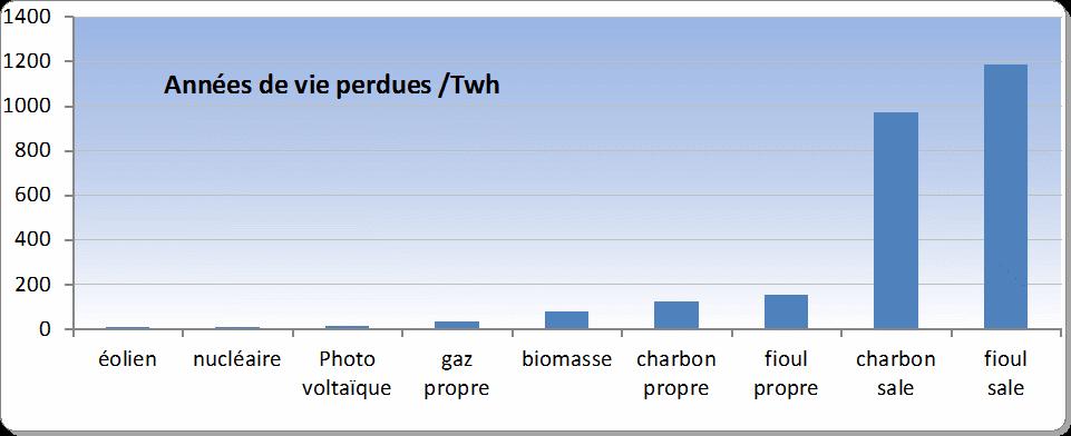 risques, charbon, nucléaire, éolien et énergies renouvelables