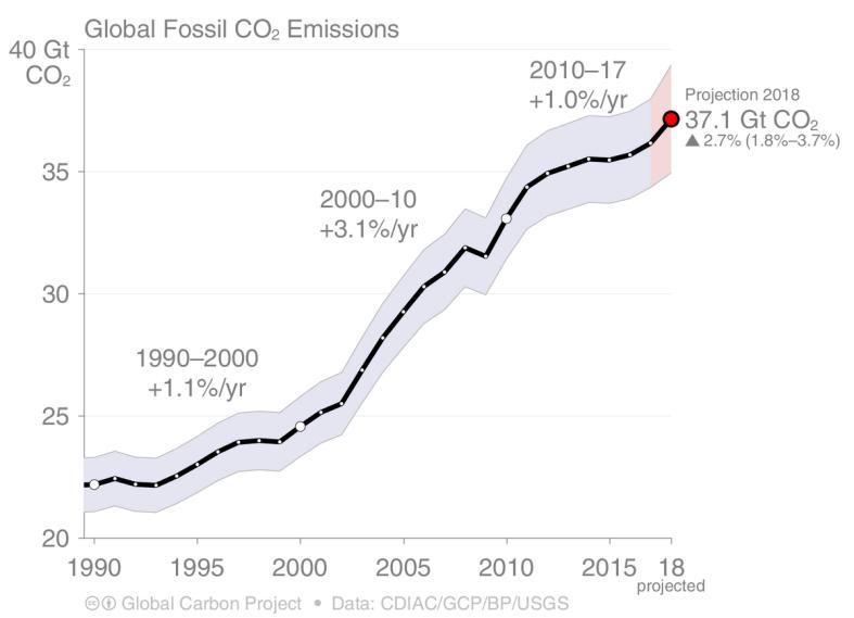 évolution des émissions de CO2 dans le monde