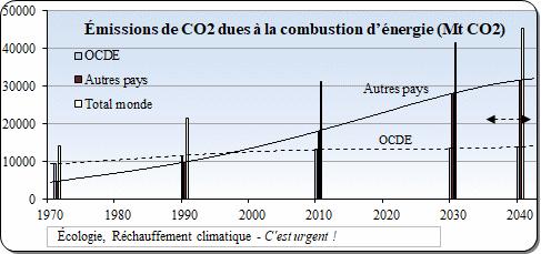 émission CO2, monde, OCDE